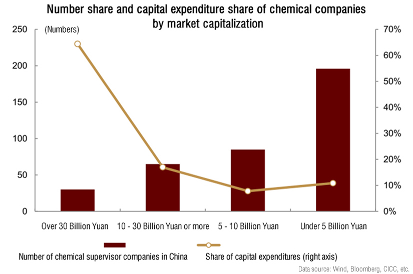 Number share and capital expenditure share of chemical companies by market capitalization.jpg