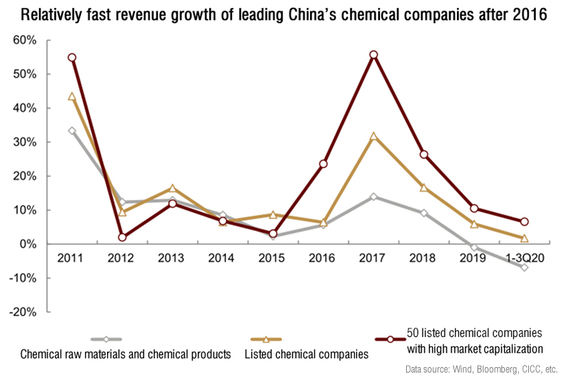 Relatively fast revenue growth of leading Chinese chemical companies after 2016.jpg