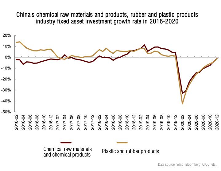 China's chemical raw materials and products rubber and plastic products industry .jpg
