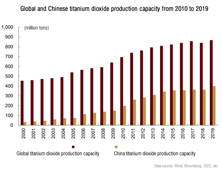 Global and Chinese titanium dioxide production capacity from 2010 to 2019.jpg